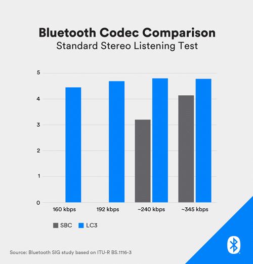 Latest Bluetooth Version 5.2